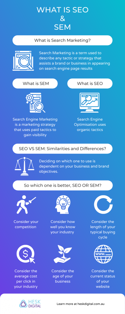 infographic explaining what is SEO and SEM